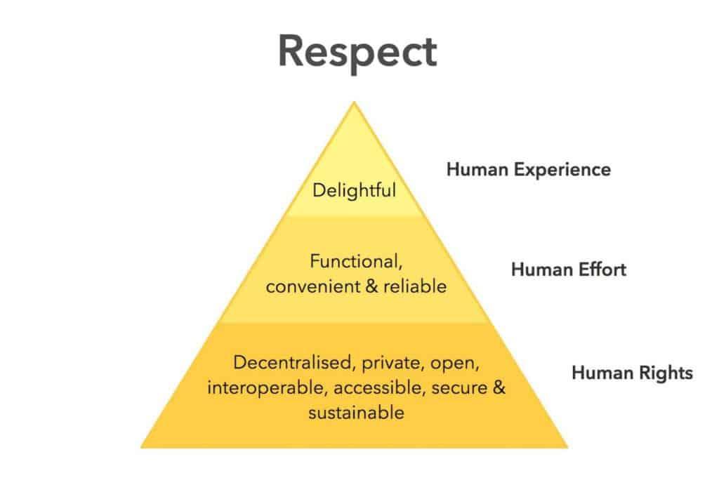 Hệ thống phân cấp đạo đức về nhu cầu minh họa rằng nếu bất kỳ lớp nào không được hoàn thành, kim tự tháp sẽ sụp đổ Qua  Ind.ie